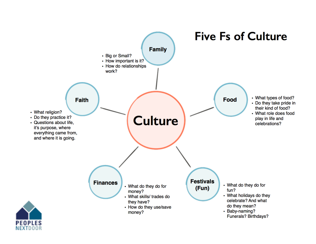 PND - 5 Fs of Culture (Filled in)